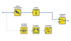 UPS Types & Maintenance -